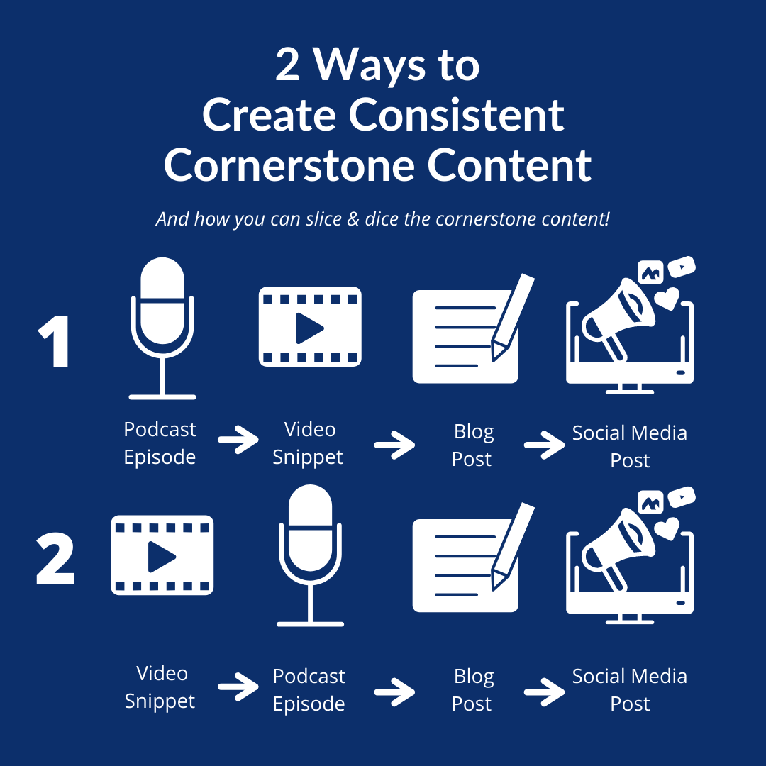 Cornerstone Content | How to Strategically Create Cornerstone Content that Drives New Revenue, with Stephen Woessner